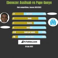 Ebenezer Assifuah vs Pape Gueye h2h player stats