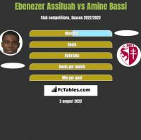 Ebenezer Assifuah vs Amine Bassi h2h player stats