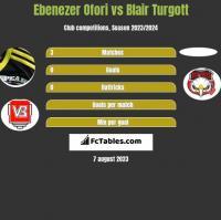Ebenezer Ofori vs Blair Turgott h2h player stats