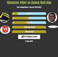 Ebenezer Ofori vs Enock Kofi Adu h2h player stats