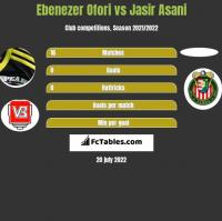 Ebenezer Ofori vs Jasir Asani h2h player stats
