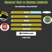 Ebenezer Ofori vs Rasmus Lindkvist h2h player stats