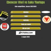 Ebenezer Ofori vs Saku Ylaetupa h2h player stats