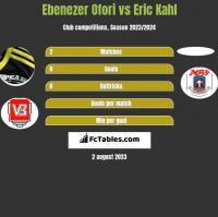 Ebenezer Ofori vs Eric Kahl h2h player stats