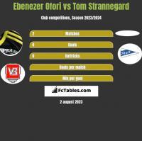Ebenezer Ofori vs Tom Strannegard h2h player stats