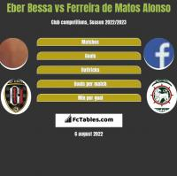 Eber Bessa vs Ferreira de Matos Alonso h2h player stats
