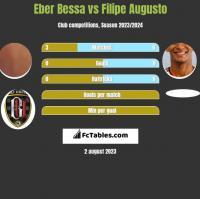Eber Bessa vs Filipe Augusto h2h player stats