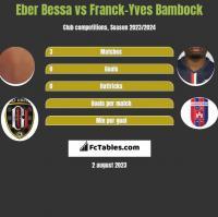 Eber Bessa vs Franck-Yves Bambock h2h player stats