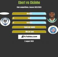 Ebert vs Cicinho h2h player stats
