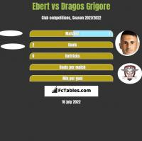 Ebert vs Dragos Grigore h2h player stats