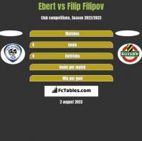 Ebert vs Filip Filipov h2h player stats
