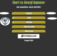 Ebert vs Georgi Kupenov h2h player stats