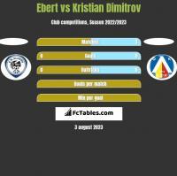 Ebert vs Kristian Dimitrov h2h player stats