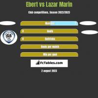 Ebert vs Lazar Marin h2h player stats