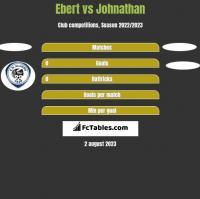Ebert vs Johnathan h2h player stats