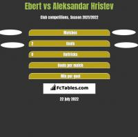 Ebert vs Aleksandar Hristev h2h player stats
