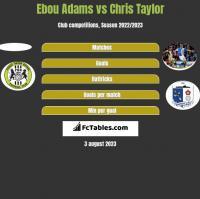 Ebou Adams vs Chris Taylor h2h player stats