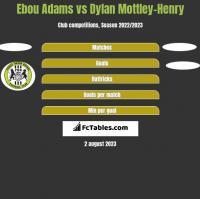 Ebou Adams vs Dylan Mottley-Henry h2h player stats