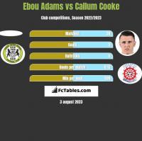 Ebou Adams vs Callum Cooke h2h player stats