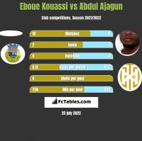 Eboue Kouassi vs Abdul Ajagun h2h player stats