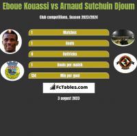 Eboue Kouassi vs Arnaud Sutchuin Djoum h2h player stats