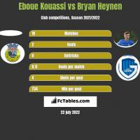 Eboue Kouassi vs Bryan Heynen h2h player stats