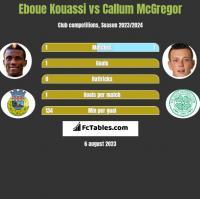 Eboue Kouassi vs Callum McGregor h2h player stats