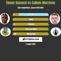 Eboue Kouassi vs Callum Morrison h2h player stats