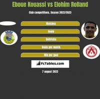 Eboue Kouassi vs Elohim Rolland h2h player stats