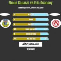 Eboue Kouassi vs Eric Ocansey h2h player stats