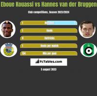 Eboue Kouassi vs Hannes van der Bruggen h2h player stats