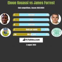 Eboue Kouassi vs James Forrest h2h player stats