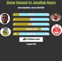 Eboue Kouassi vs Jonathan Hayes h2h player stats