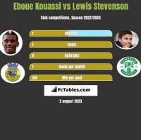 Eboue Kouassi vs Lewis Stevenson h2h player stats