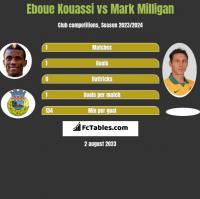 Eboue Kouassi vs Mark Milligan h2h player stats