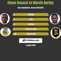 Eboue Kouassi vs Marvin Bartley h2h player stats