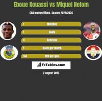 Eboue Kouassi vs Miquel Nelom h2h player stats