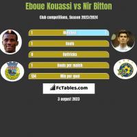 Eboue Kouassi vs Nir Bitton h2h player stats