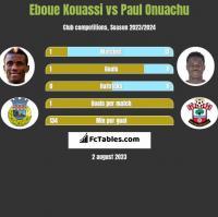 Eboue Kouassi vs Paul Onuachu h2h player stats