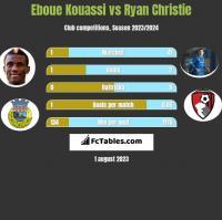 Eboue Kouassi vs Ryan Christie h2h player stats