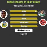 Eboue Kouassi vs Scott Brown h2h player stats
