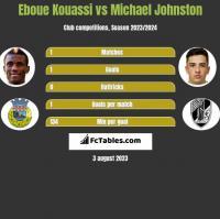 Eboue Kouassi vs Michael Johnston h2h player stats