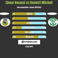 Eboue Kouassi vs Demetri Mitchell h2h player stats