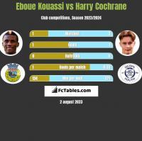Eboue Kouassi vs Harry Cochrane h2h player stats