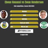 Eboue Kouassi vs Ewan Henderson h2h player stats