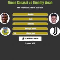 Eboue Kouassi vs Timothy Weah h2h player stats