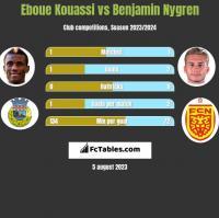Eboue Kouassi vs Benjamin Nygren h2h player stats