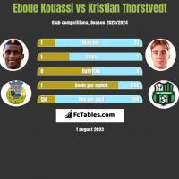 Eboue Kouassi vs Kristian Thorstvedt h2h player stats