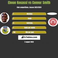 Eboue Kouassi vs Connor Smith h2h player stats