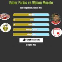 Edder Farias vs Wilson Morelo h2h player stats